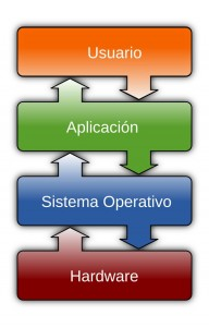 Operating_system_placement-es (1)